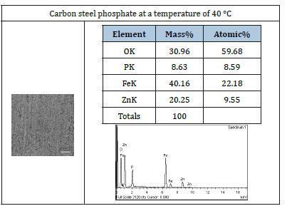 Properties of Zinc Phosphate Coatings on Carbon Steel Using