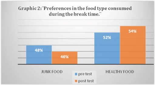 awareness of students in junk food consumption Advertisements targeting college students indicate an awareness of increased  cravings for junk foods following alcohol consumption, however there is no.