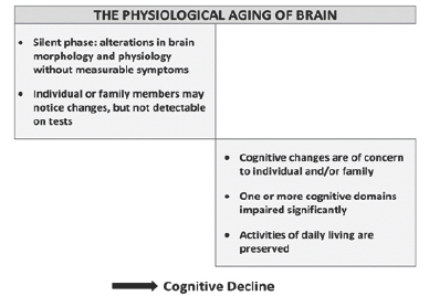 Crimson open access research journals crimsonpublishers there are individual differences in aging related cognitive fandeluxe Images