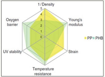 PHB - Bio Based and Biodegradable Replacement for PP: A Review