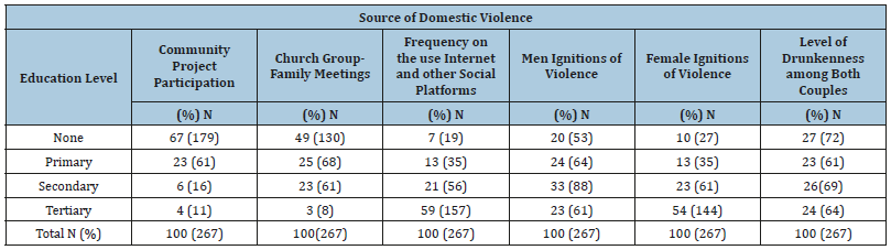Factors Influencing the Spread of Domestic Violence among
