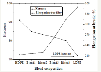 The Influence of LDPE Content on the Mechanical Properties