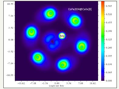 CoFe2O4@Calix [8] Core-Shell as Anovel Metal Removal
